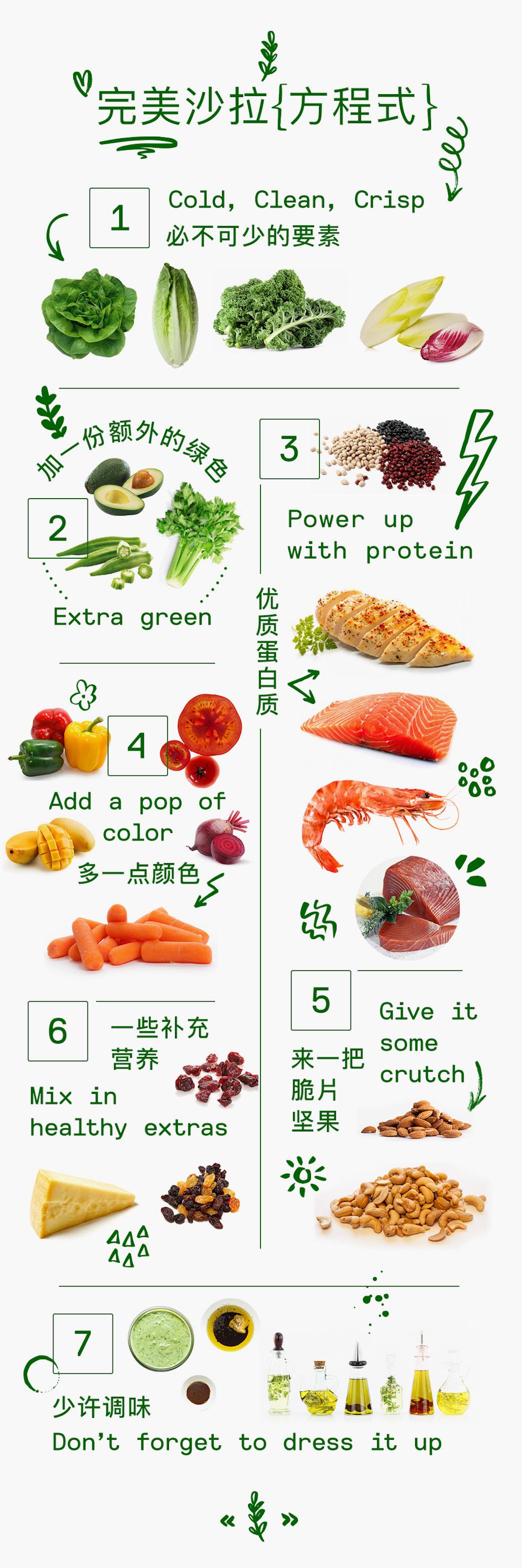 沙拉≠吃草!唤起夏日味觉的完美沙拉方程式